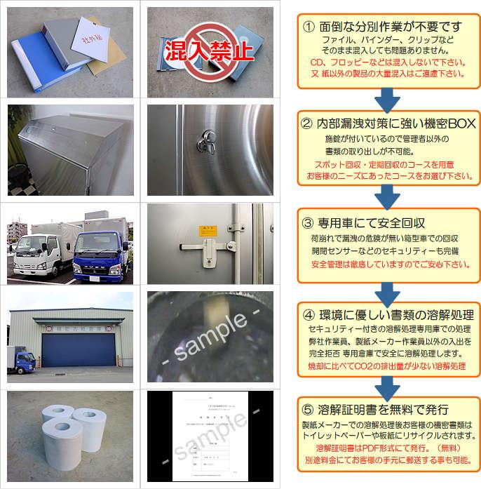 機密ボックス回収、溶解処理の流れ